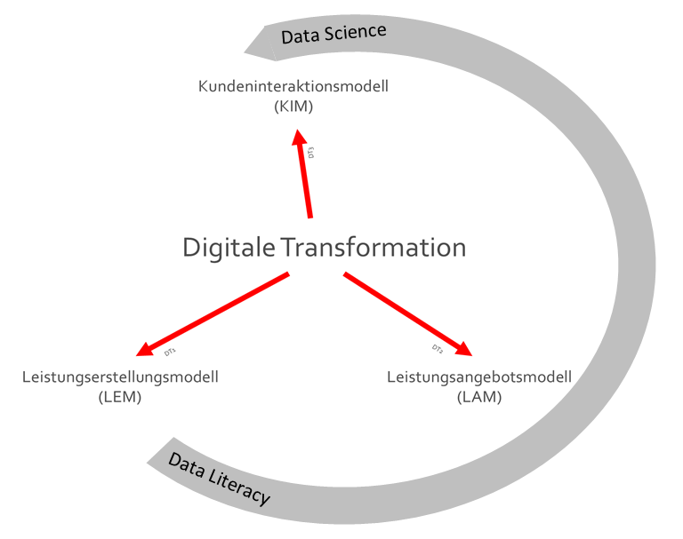 einfluss-data-literacy-scinece-auf-digitale-transformation.png